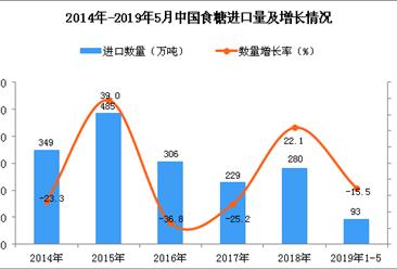 2019年1-5月中国食糖进口量为93万吨 同比下降15.5%