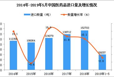 2019年1-5月中国医药品进口量同比下降2%