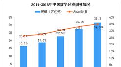 马云同诺奖得主热议数字经济发展 中国数字经济规模有多大?(图)