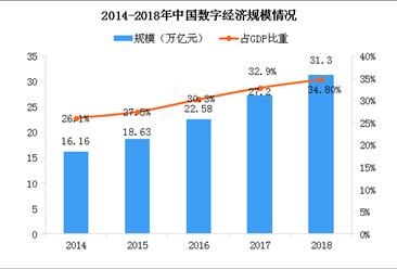 馬云同諾獎得主熱議數字經濟發展 中國數字經濟規模有多大?(圖)