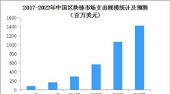 2019年中国区块链市场规模及发展趋势分析(附政策)