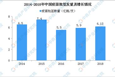 疫苗管理法三审 中国疫苗行业市场现状分析(图)