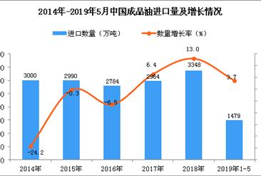 2019年1-5月中国成品油进口量为1479万吨 同比增长3.7%