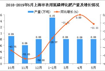 2019年1-5月上海市农用氮磷钾化肥产量为0.39万吨 同比下降17.02%