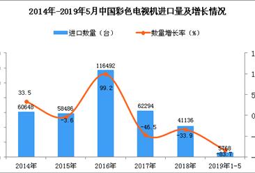 2019年1-5月中國彩色電視機進口量為5768臺 同比下降83.7%