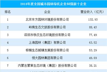 2018年度全國城市園林綠化企業50強:東方園林遙遙領先(附榜單)
