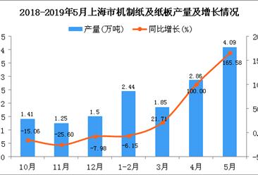 2019年1-5月上海市机制纸及纸板产量同比增长177.15%
