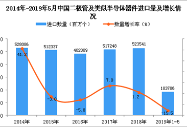 2019年1-5月中国二极管及类似半导体器件进口量及金额增长情况分析