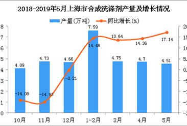 2019年1-5月上海市合成洗涤剂产量同比增长19.93%