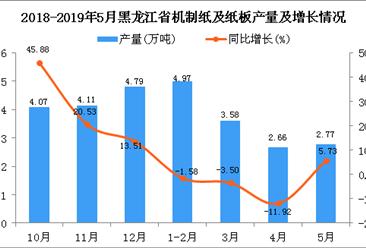 2019年1-5月黑龙江省机制纸及纸板产量同比下降2.92%