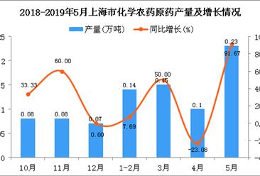 2019年1-5月上海市化学农药原药产量同比增长64.58%