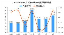 2019年1-5月上海市饮料产量为111.47万吨 同比增长3.33%