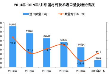 2019年1-5月中国材料技术进口量同比下降17.2%