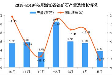 2019年5月浙江省铁矿石产量及增长情况分析