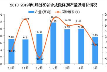 2019年1-5月浙江省合成洗涤剂产量同比增长9.58%
