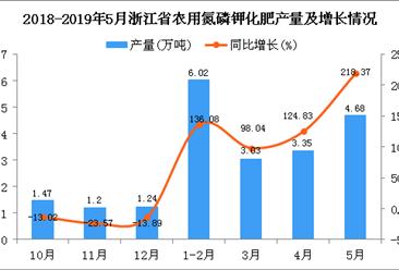 2019年1-5月浙江省农用氮磷钾化肥产量为17.1万吨 同比增长142.9%