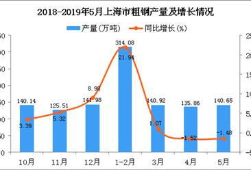 2019年1-5月上海市粗钢产量为685.74万吨 同比增长1.18%