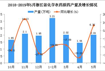 2019年1-5月浙江省化学农药原药产量为8.69万吨 同比下降17.16%