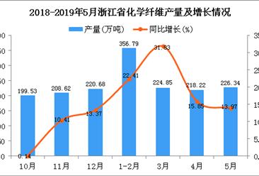 2019年1-5月浙江省化学纤维产量为1025.94万吨 同比增长20.84%