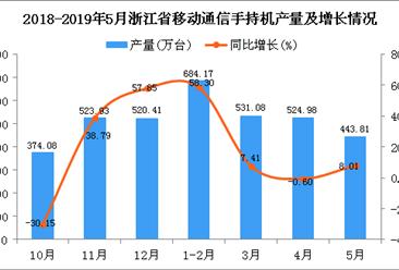 2019年1-5月浙江省手機產量為2184.03萬臺 同比增長17.06%