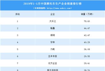 2019年1-5月摩托车企业销量排名:大长江稳居第一(附图表)
