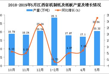 2019年1-5月江西省机制纸及纸板产量为85.29万吨 同比增长10.62%
