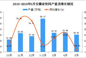 2019年1-5月安徽省饮料产量为157.88万吨 同比下降1.81%