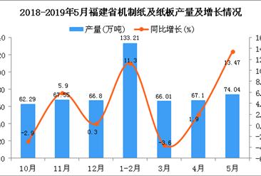 2019年5月福建省机制纸及纸板产量及增长情况分析