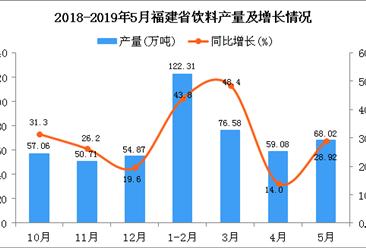 2019年1-5月福建省饮料产量为328.41万吨 同比增长36.15%