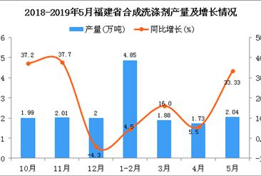 2019年1-5月福建省合成洗涤剂产量为10.51万吨 同比增长11.45%