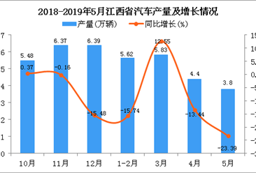 2019年1-5月江西省汽车产量为19.61万辆 同比下降10.33%