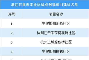 浙江省首批未来社区试点创建项目建议公示名单:共24个项目