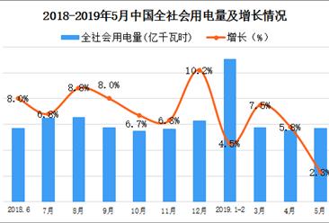 2019年1-5月中国电力行业运行情况分析(附图表)