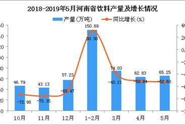 2019年1-5月河南省饮料产量同比下降45.6%