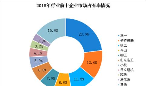 黄埔海关破获二手挖掘机走私案 2019年中国挖掘机销量及竞争格局分析(图)