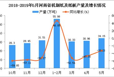 2019年1-5月河南省机制纸及纸板产量同比下降44.65%