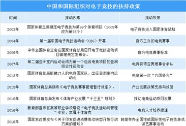 电子竞技或将迎来春天  2019年全国及地方政府电竞产业政策汇总(表)