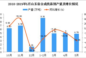 2019年1-5月山东省合成洗涤剂产量同比下降36.17%