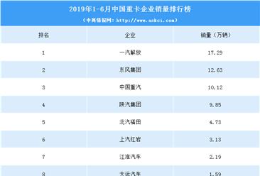 2019年1-6月中国重卡企业销量排行榜(TOP10)