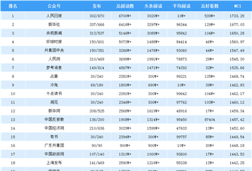 2019年上半年全国微信公众号排行榜出炉(附1-6月榜单)