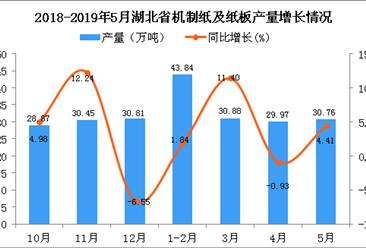 2019年5月湖北省机制纸及纸板产量及增长情况分析