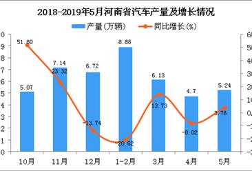 2019年1-5月河南省汽车产量为26.3万辆 同比增长14.85%