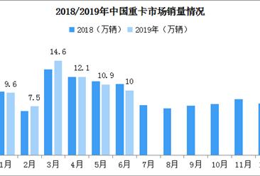 6月销量创年内最大跌幅 2019年上半年重卡市场分析及后市预测(附图表)