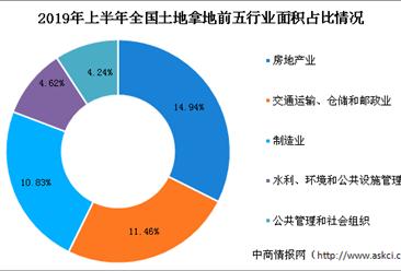 产业地产投资情报:2019年上半年全国各行业用地拿地情况盘点