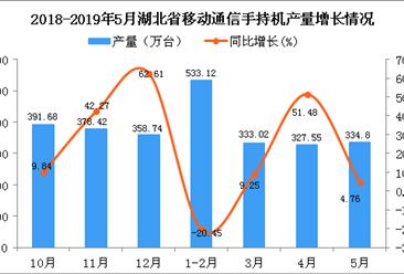 2019年1-5月湖北省手機產量為1529.06萬臺 同比增長1.21%