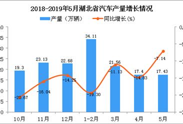 2019年1-5月湖北省汽车产量为90.47万辆 同比下降14.43%