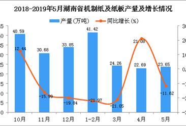 2019年1-5月湖南省机制纸及纸板产量为112.66万吨 同比下降19.14%