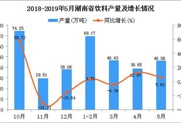 2019年1-5月湖南省饮料产量为208.76万吨 同比增长2.73%