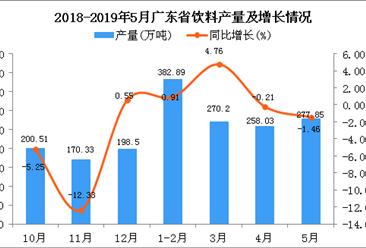 2019年1-5月广东省饮料产量同比增长1.09%
