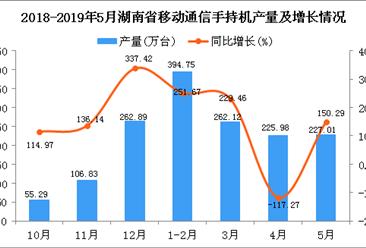 2019年1-5月湖南省手機產量為1112.14萬臺 同比增長187.73%